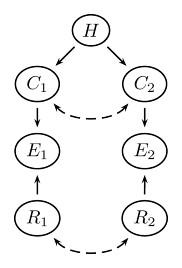 Figure 1 - R&eacute;seau bay&eacute;sien &agrave; deux &eacute;l&eacute;ments probants <em>E</em>, deux cons&eacute;quences <em>C</em> de l&rsquo;hypoth&egrave;se <em>H</em> et deux fiabilit&eacute;s <em>R</em>des sources.