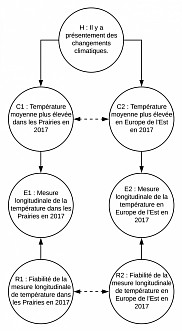 Figure 2 - Autre exemple: les climatologues, notamment, s'appuient sur des éléments probants variés, comme la température moyenne dans les Prairies canadiennes et la fonte des glaciers dans l'Antarctique, pour confirmer l'hypothèse des changements climatiques.