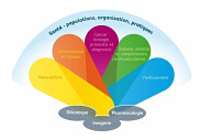 Les six thèmes porteurs et les trois piliers d'excellence de la recherche dans le réseau universitaire de Sherbrooke.