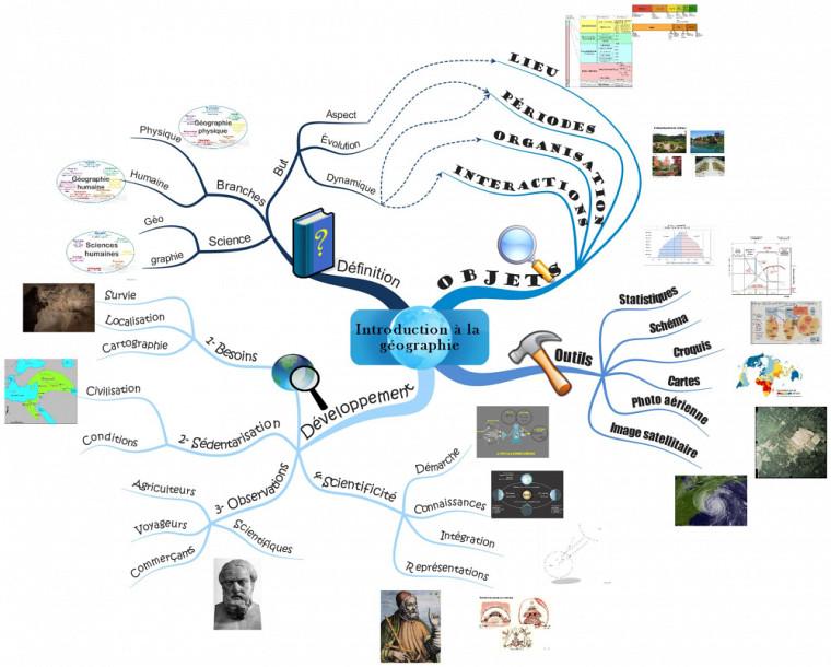 Les idées et concepts contenus dans une carte mentale partent d'une idée principale placée au centre, et se déploient à la manière des synapses du cerveau.