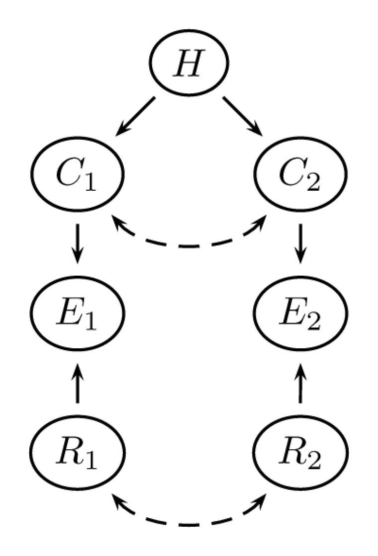 Figure 1 - Réseau bayésien à deux éléments probants E, deux conséquences C de l'hypothèse H et deux fiabilités Rdes sources.