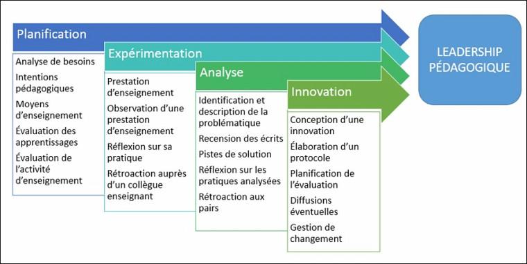 La continuité entre le programme de 2e cycle et celui de 3e cycle