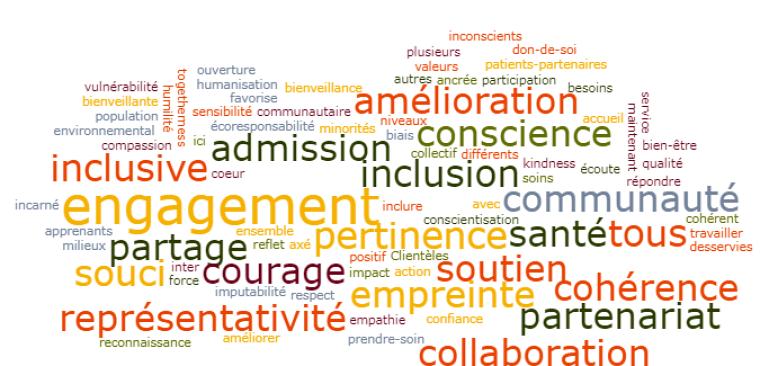 Nuage de mots collaboratif formé par les personnes participantes