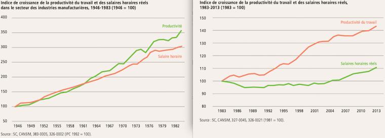 Dans ces deux graphiques tirés de l'étude, on constate que l'écart entre la productivité et les salaires se creuse, à partir de la fin des années 1970. Cliquer pour agrandir.