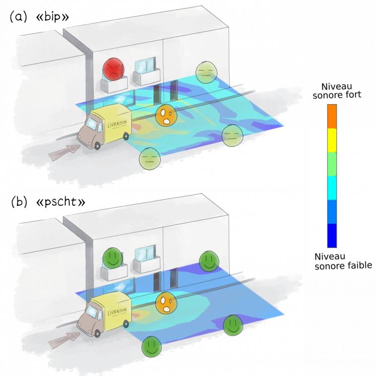 Résultats de mesure de la cartographie de la pression acoustique en laboratoire superposés au dessin d'une rue à des fins d'illustration. (a) Pour une alarme tonale; (b) Pour une alarme large-bande.