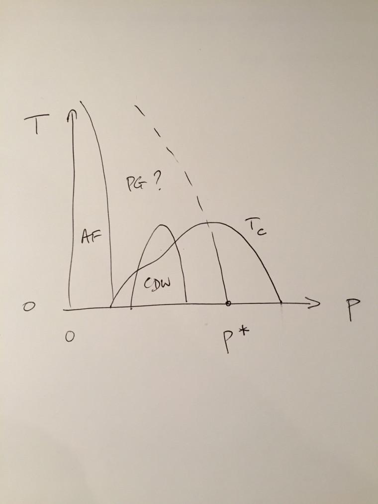 Le diagramme de phase des cupratesdessiné par Louis Taillefer.