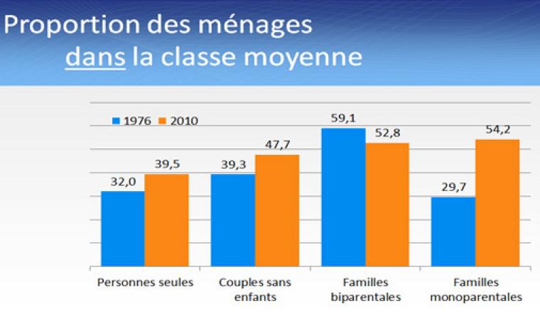 La proportion des ménages dans la classe moyenne a augmenté depuis 1976, sauf dans la catégorie des familles biparentales.