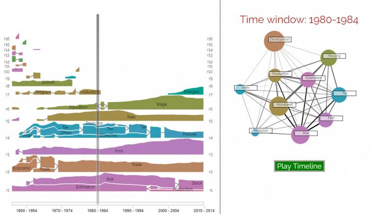 Exemple de projet réalisé grâce à la plateforme : l'application Web sur l'historique de l'économie développée par le professeur François Claveauvise à explorer comment les spécialités dans les sciences économiques changent à mesure que les années s'écoulent.