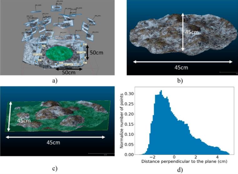 Reconstitution 3D de la rugosité de sol gelé arctique à partir d'une technique de photogrammétrie. La rugosité du sol est l'un des paramètres clefs des mesures effectuées en micro-ondes passives (depuis l'espace ou depuis le sol), et est souvent mal connue. Les micro-ondes passives sont communément utilisées dans le suivi des températures du sol, des couverts de neige, de l'humidité des sols, etc.